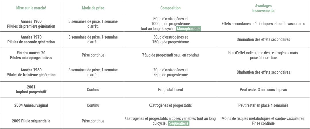 tableau ovulation et nidation